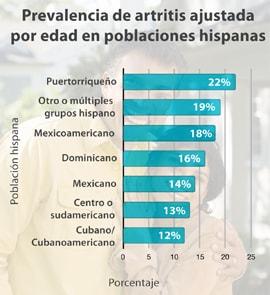 Prevalencia de artritis ajustada por edad en poblaciones hispanas