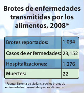 Gráfico: Brotes de enfermedades transmitidas por los alimentos, 2008, Brotes reportados: 1,034, Casos de enfermedades: 23,152, Hospitalizaciones: 1,276, Muertes: 22, *Fuente: Sistema de vigilancia de los brotes de enfermedades transmitidas por los alimentos