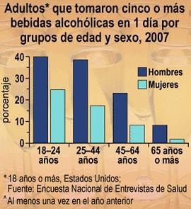 El tratamiento del alcoholismo en cherkesske
