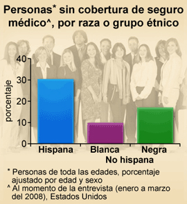 Cdc En Espanol Datos Y Estadisticas Destacados Personas Sin