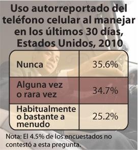Gráfico: Uso autorreportado del teléfono celular al manejar en los últimos 20 días, Estados Unidos, 2010