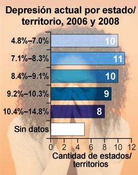 Tabla: porcentaje estandarizado por edad (de la población de los EE.UU.) de adultos que cumplen con los criterios de depresión