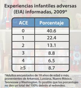 Gráfico: Experiencias infantiles adversas (EIA) informadas, 2009