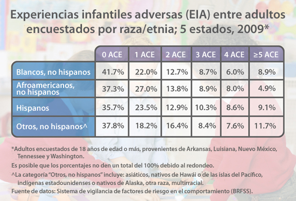 Gráfico: Experiencias infantiles adversas (EIA) entre adultos encuestados por raza/etnia