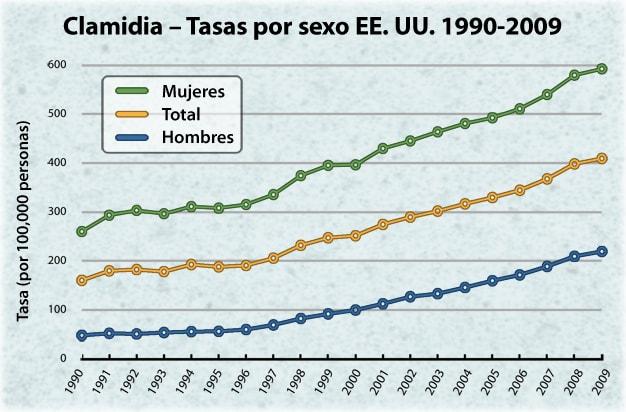 informacion grafica mexico gonorrea: