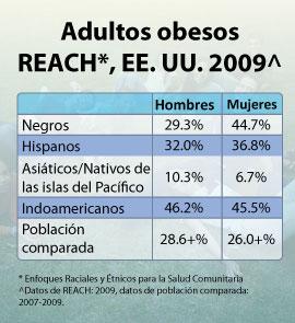 estadísticas de diabetes cdc por condado