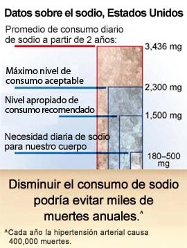 Presión arterial bajos niveles de sodio