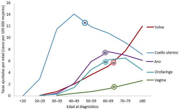 Gráfica de líneas que muestra la mediana de edad al diagnóstico de ...