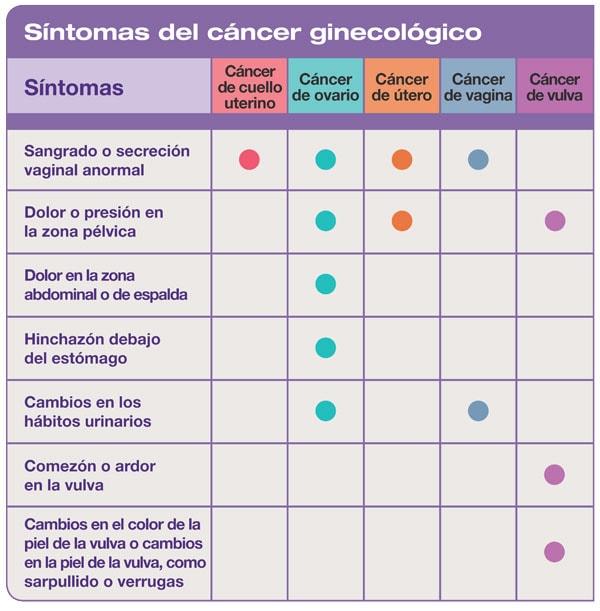 Tabla que muestra los síntomas de los cánceres ginecológicos. El sangrado o flujo vaginal inusual es común en todos los cánceres ginecológicos menos el cáncer de vulva. El dolor o presi&oacuten en la zona p&eacutelvica es común en los cánceres de ovario, de útero y de vulva.  El dolor en la zona abdominal o de espalda y la hinchazón debajo del estómago son comunes solo en el cáncer de ovario. Los cambios en los hábitos urinarios son comunes en los cánceres de ovario y de vagina. El comezón o ardor en la vulva y los cambios en el color de la piel de la vulva o cambios en la piel de la vulva, como sarpullido o verrugas, son comunes solo en el cáncer de vulva.