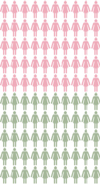 Cartografía: Cerca de 50 de cada 100 mujeres con una mutación genética en los BRCA1/2  tendrán cáncer de mama en algún momento de su vida hasta los 70 años. Cerca de 50 de cada 100 de estas mujeres no tendrán cáncer de mama en  ningún momento de su vida hasta los 70 años.