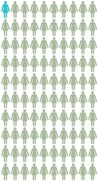 Cartografía: Cerca de 1 de cada 100 mujeres de la población general de los EE. UU.  tendrá cáncer de ovario en algún momento de su vida hasta los 70 años. Cerca de 99 de cada 100 de estas mujeres no tendrán cáncer de ovario en  ningún momento de su vida hasta los 70 años.