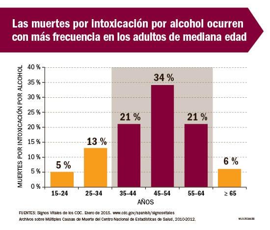 Los consejos de los médicos al alcoholismo