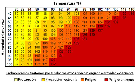 Tabla de índice de calor