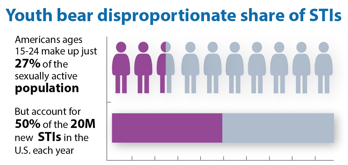 Youth bear disproportionate share of STIs. Americans ages 15 to 24 make up just 27% of the sexually active population, but account for 50% of the 20 million new STIs in the U.S. each year.