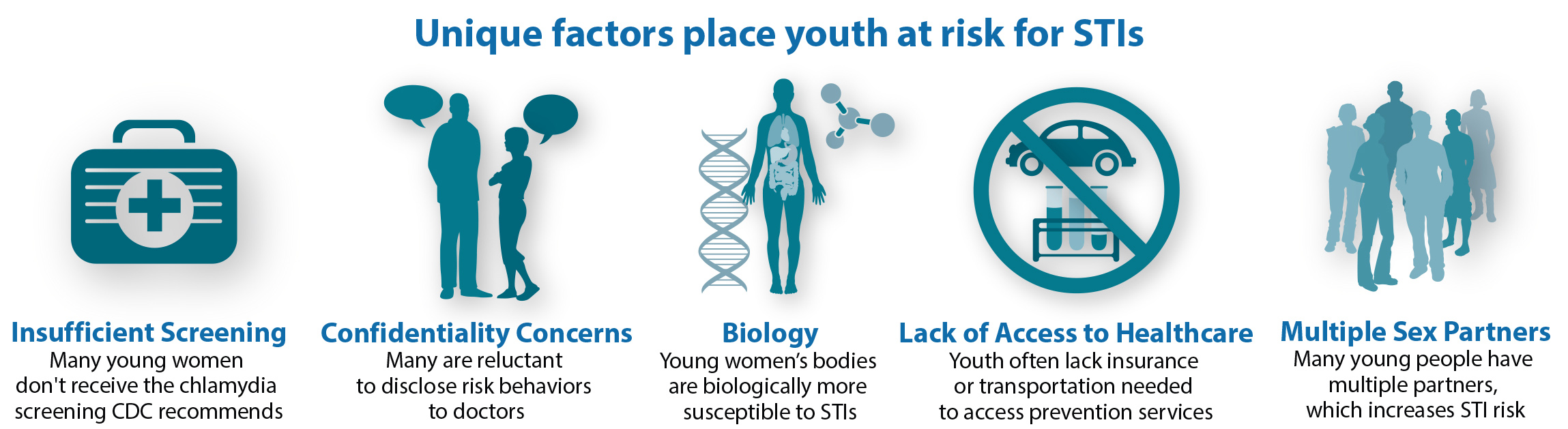 A range of unique factors place youth at risk for infection. Many young women don't receive the chlamydia screening CDC recommends. Many youth are reluctant to disclose risk behaviors to doctors. Young women's bodies are biologically more susceptible to sexually transmitted infections. Youth often lack insurance or transportation needed to access prevention services. And many young people have multiple partners which increases STI risk.