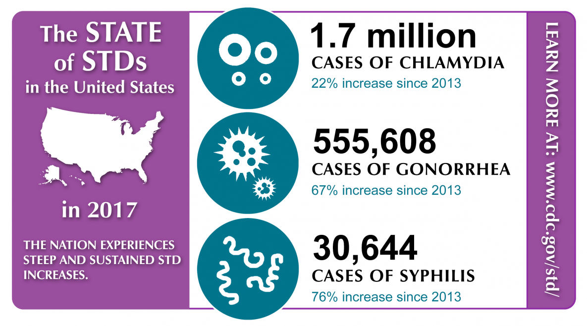 The State of STDs in the United States
