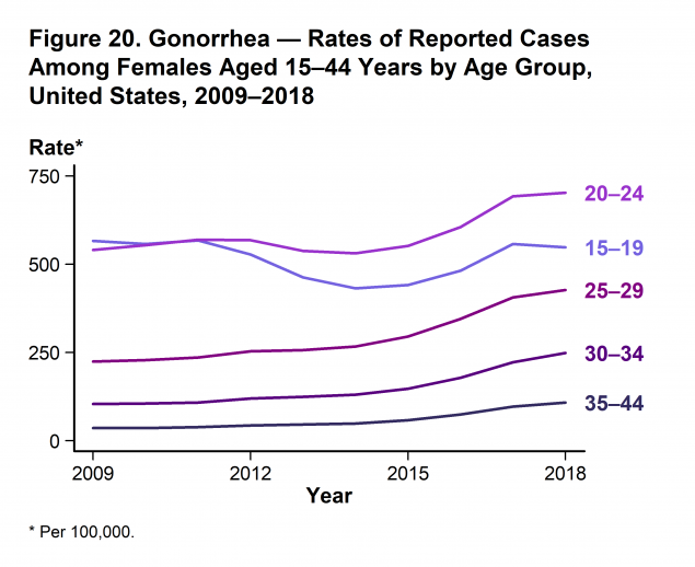 Figure 20 - Line graph showing rates of reported cases of gonorrhea in the United States among females aged 15–44 years by age group from 2009–2018. Increases in rates of reported gonorrhea cases were observed in most age groups for females during 2017–2018. However, rates decreased 1.7% among females aged 15–19 years (from 557.3 to 548.1 cases per 100,000 females).