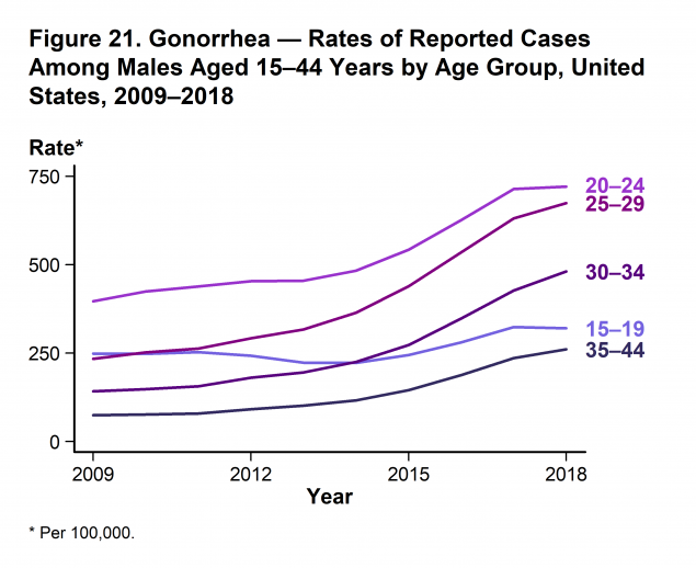 Figure 21 - Line graph showing rates of reported cases of gonorrhea in the United States among males aged 15–44 years by age group from 2009–2018. Increases in rates of reported gonorrhea cases were observed in most age groups for males during 2017–2018. However, rates decreased 0.9% among males aged 15–19 years (from 323.3 to 320.5 cases per 100,000 males).