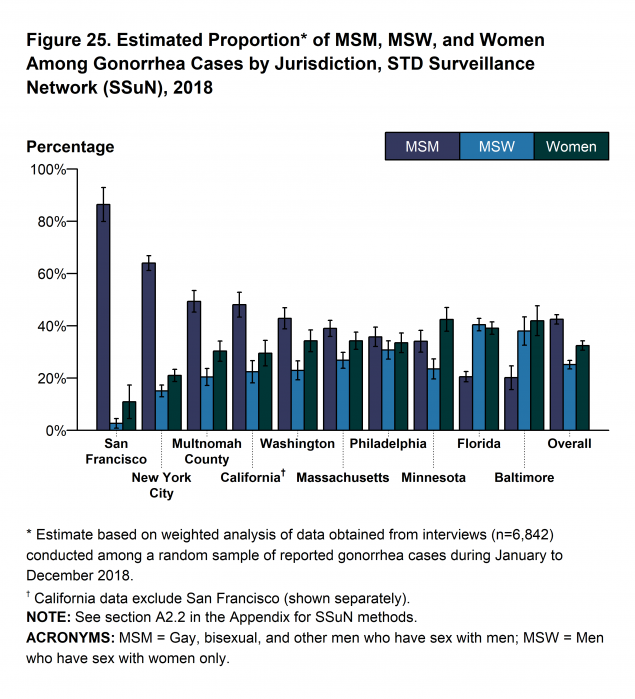 Figure 25 - The estimated burden of disease represented by men who have sex with men (MSM; including men who have sex with both men and women), men who have sex with women only (MSW), and women varied substantially across collaborating sites based on weighted analysis. San Francisco had the highest proportion of cases estimated to be MSM (86.4%), while Baltimore had the lowest proportion of MSM cases (20.1 %). In total, across all SSuN sites, 42.5% of gonorrhea cases were estimated to be among MSM, 25.1% among MSW, and 32.4% among women.