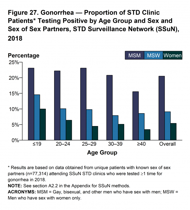 Figure 27 - In 2018, the proportion of STD clinic patients who tested positive for gonorrhea varied by sex and sex of sex partners, as well as age group. The overall prevalence, represented by the average of the mean value by nine of the 10 SSuN jurisdictions, where data was available, was 20.5% for MSM, 9.1% for MSW, and 5.4% for women. Among those attending these clinics, MSM disproportionately had higher positivity rates when compared to MSW and women in all age groups. Although overall gonorrhea positivity rates declined with increasing age for women, MSM, and MSW, a slower decline by age was observed in MSM <40 years of age.