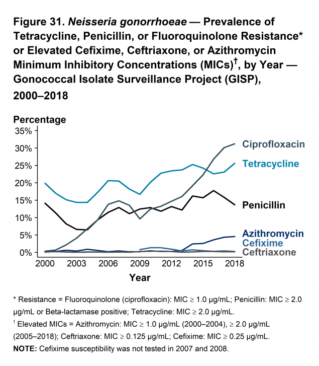 Figure 31 - In 2018, 31.2% of isolates collected from GISP sites were resistant to ciprofloxacin, 25.6% to tetracycline, and 13.7% to penicillin.