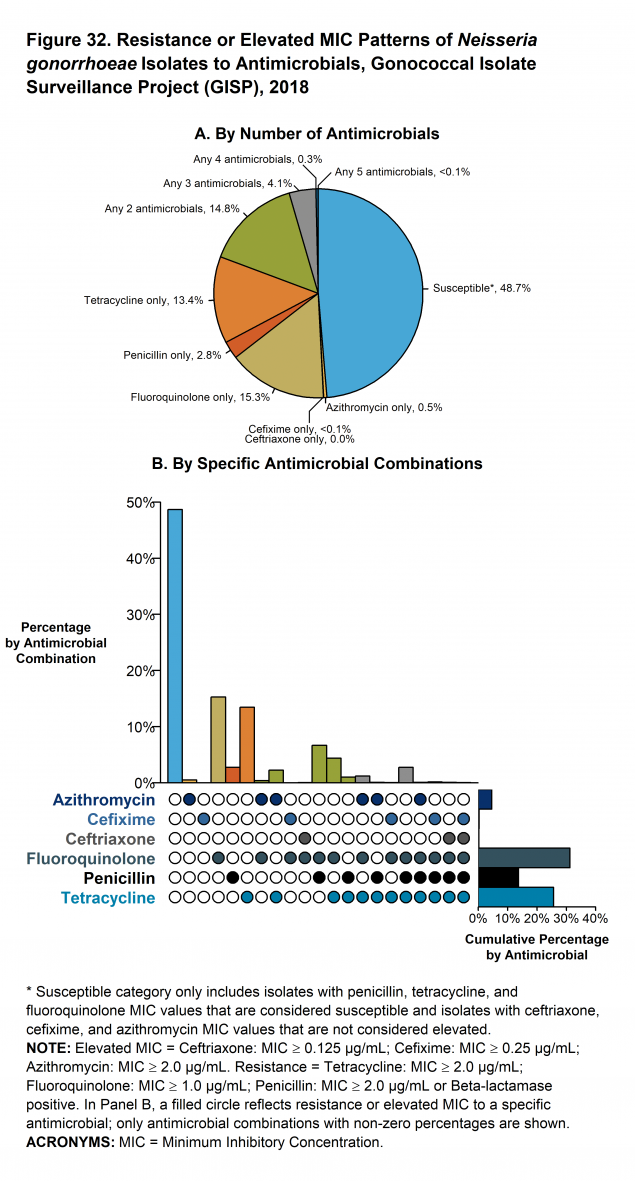 Figure 32 - Two-panel figure showing resistance or elevated minimum inhibitory concentration patterns of Neisseria gonorrhoeae isolates to antimicrobials during 2018. The different susceptibility patterns seen in GISP in 2018 are shown. Panel A, a pie graph, demonstrates the percentage of Neisseria gonorrhoeae isolates with resistance or elevated minimum inhibitory concentrations to azithromycin, cefixime, ceftriaxone, fluoroquinolone, tetracycline, and penicillin. Panel B, an UpSet graph, further highlights the specific combinations of resistance or elevated minimum inhibitory concentrations across antimicrobials (vertical bars). The overall percentage of reduced susceptibility for each antimicrobial (horizontal bars) are the same percentages seen for 2018 in Figure 31. Of all the Neisseria gonorrhoeae isolates collected in GISP in 2018, 4.5% demonstrated resistance or elevated minimum inhibitory concentrations to at least three antibiotics tested with the majority of the combinations including tetracycline, penicillin and ciprofloxacin; no isolates with elevated azithromycin minimum inhibitory concentrations had elevated ceftriaxone minimum inhibitory concentrations. In 2018, 48.7% of all tested isolates were susceptible to all antibiotics tested.
