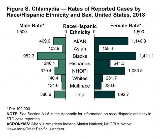 Figure S - The rate of reported chlamydia cases among Black females was five times the rate among White females (1,411.1 and 281.7 cases per 100,000 population, respectively). The rate of reported chlamydia cases among Black males was 6.8 times the rate among White males (952.3 and 140.4 cases per 100,000 population, respectively).