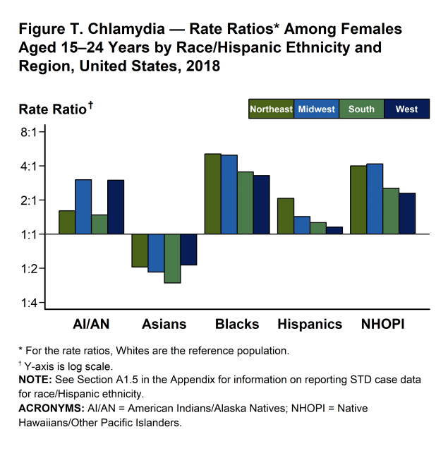 Figure T - Among females aged 15–24 years, the population targeted for screening, rates were highest among Blacks in all US regions.