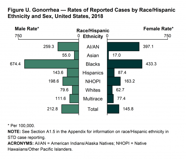 Figure U - In 2018, the disparity between gonorrhea rates Blacks and Whites was larger for Black males (8.5 times the rate among White males) than Black females (6.9 times the rate among White females). The disparity between gonorrhea rates for AI/AN and Whites was larger for AI/AN females (6.3 times the rate among White females) than for AI/AN males (3.3 times the rate among White males). The disparity between gonorrhea rates for NHOPI and Whites was larger for NHOPI females (2.6 times the rate among White females) and NHOPI males (2.5 times the rate among White males). The disparity between gonorrhea rates for Hispanics and Whites was larger for Hispanic females (1.4 times the rate among White females) and Hispanic males (1.8 times the rate among White males). The disparity between gonorrhea rates for Asians and Whites was larger for Asian females (0.3 times the rate among White females) than for Asian males (0.7 times the rate among White males).
