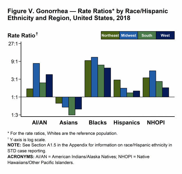 Figure V - As in previous years, the disparity in gonorrhea rates for Blacks in 2018 was larger in the Midwest and Northeast than in the South and West. The disparity in gonorrhea rates for AI/AN and HNOPI, each, was larger in the Midwest than in the West, Northeast, and South. The disparity in gonorrhea rates for Hispanics was higher in the Northeast than in the Midwest, South, and West. In 2018, gonorrhea rates among Asians were lower than rates among Whites in all four regions of the United States.