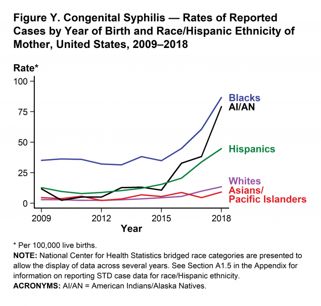 Figure Y - During 2014–2018, rates of reported congenital syphilis cases increased for all race/Hispanic ethnicity groups. The rate of reported congenital syphilis increased 500.0% among AI/AN (13.2 to 79.2 cases per 100,000 live births), 275.0% among Whites (3.6 to 13.5 cases per 100,000 live births), 263.4% among Hispanics (12.3 to 44.7 cases per 100,000 live births), 126.7% among Blacks (38.2 to 86.6 cases per 100,000 live births), and 31.4% among Asian/Pacific Islanders (7.0 to 9.2 cases per 100,000 live births).