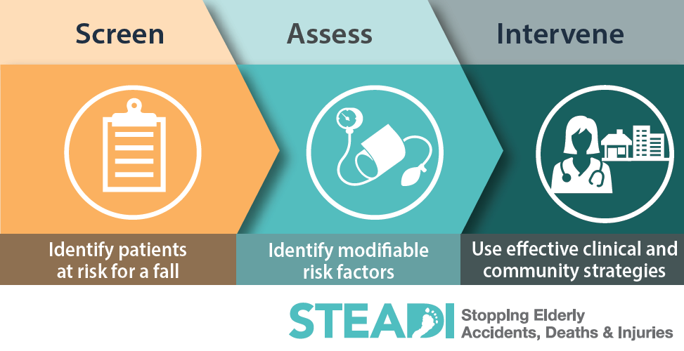 Screen - Identify patients at risk for a fall. Assess - Identify modifiable risk factors. Intervene - Use effective clinical and community strategies. STEADI: StoppIng Elderly Accidents, Deaths & Injuries