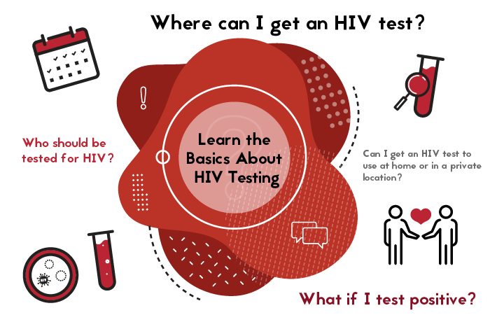Learn the basics about HIV testing. Where can I get an HIV test? Who should be tested for HIV? Can I get an HIV test to use at home or in a private location? What if I test positive?
