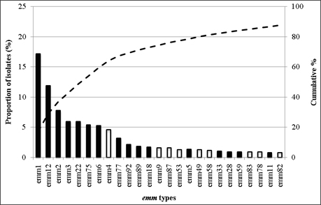 Fig 1-C: Figure 1-C. The 25 most common emm types contributing to disease in Latin America (there was a further emm type not included on this graph that was equal 25th; this was emm66): these 26 emm types accounted for 88.4% of all isolates from the region with 42 types contributing to the remaining 11.6% of isolates. Emm1, emm12, emm2, emm3, emm22, emm75, emm6, emm4, emm77, emm92, emm89, emm18, emm9, emm87, emm53, emm5, emm49, emm58, emm33, emm28, emm59, emm83, emm78, emm11, emm92.