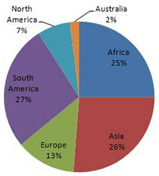 Global representation of isolates in the strain bank: North America 7%, Australia 2%, Africa 25%, Asia 26%, Europe 13%, South America 27%