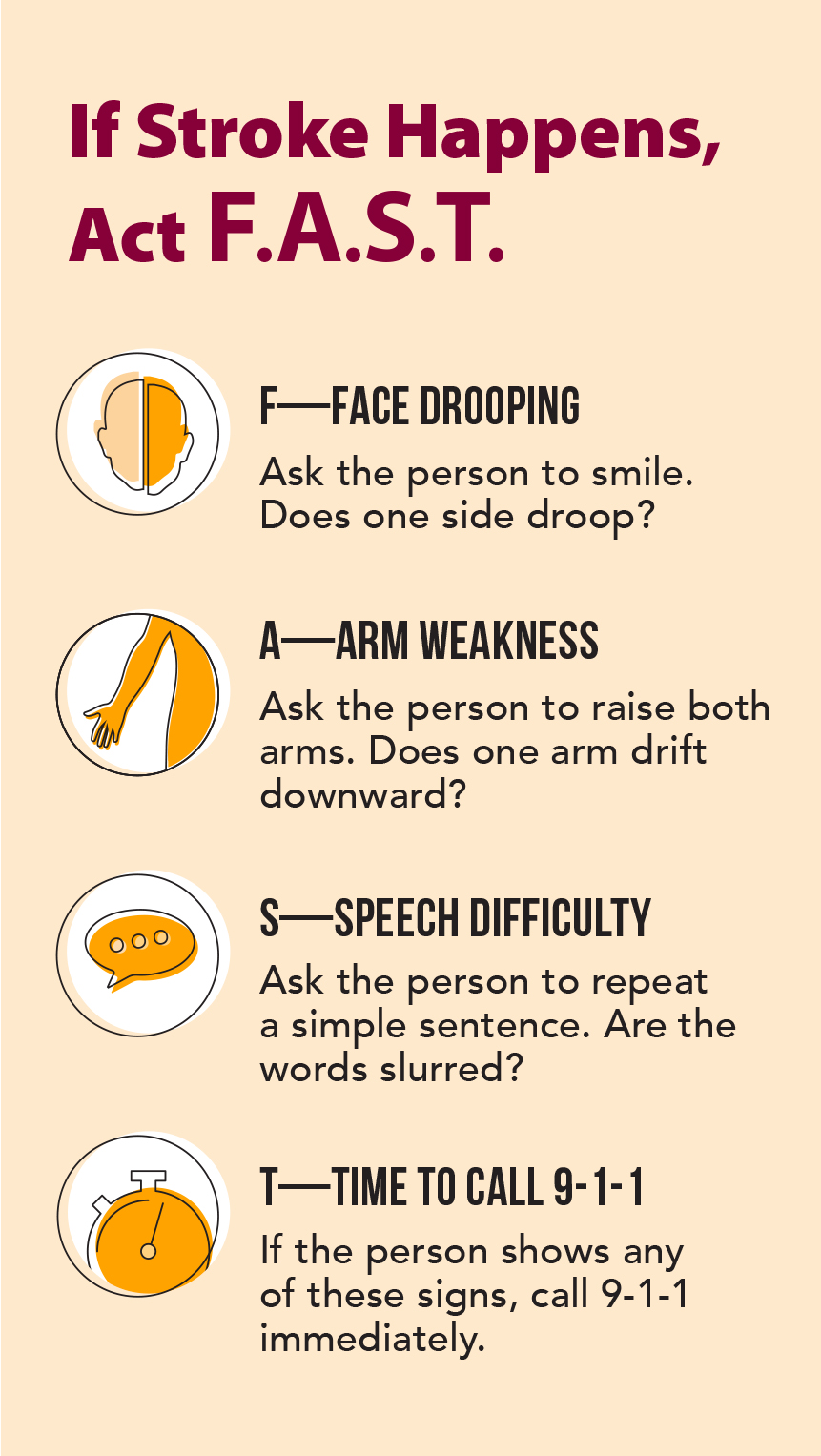 If stroke happens, act FAST. F - Face drooping. A - Arm weakness. S - Speech difficulty. T - Time to call 9-1-1.
