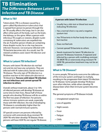 The Difference Between Latent TB Infection and TB Disease Fact Sheets PDF file