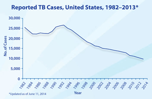 Reported TB Cases, United States, 1982–2014.  The resurgence of TB in the mid-1980s was marked by several years of increasing case counts until its peak in 1992. Case counts began decreasing again in 1993, and 2014 marked the twenty-second year of decline in the total number of TB cases reported in the United States since the peak of the resurgence. From 1992 until 2002, the total number of TB cases decreased 5%–7% annually. From 2002 to 2003, however, the total number of TB cases decreased by only 1.4%. An unprecedented decrease occurred in 2009, when the total number of TB cases decreased by more than 10% from 2008 to 2009. In 2014, a total of 9,421 cases were reported from the 50 states and the District of Columbia (DC). This represents a decline of 1.5% from 2013 and a decline of 64.7% from 1992.