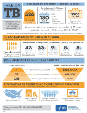 Take-on-TB-infographic