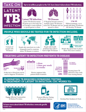 Take on Latent Tuberculosis (TB) Infection