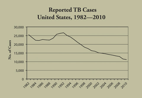 Reported TB Cases US, 1982-2010, click for text description.
