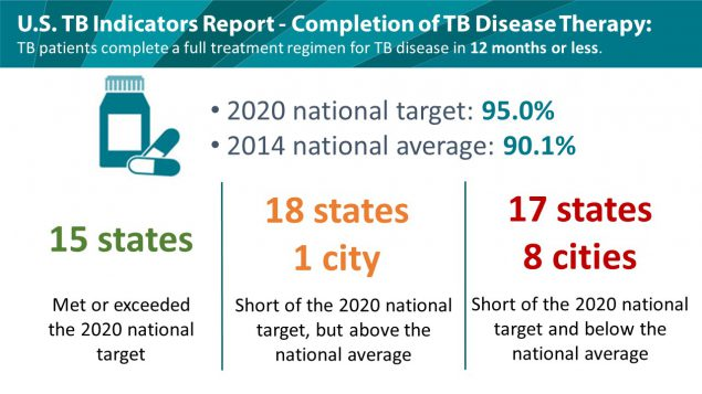 U.S. rates for completion of therapy for TB disease in 2014