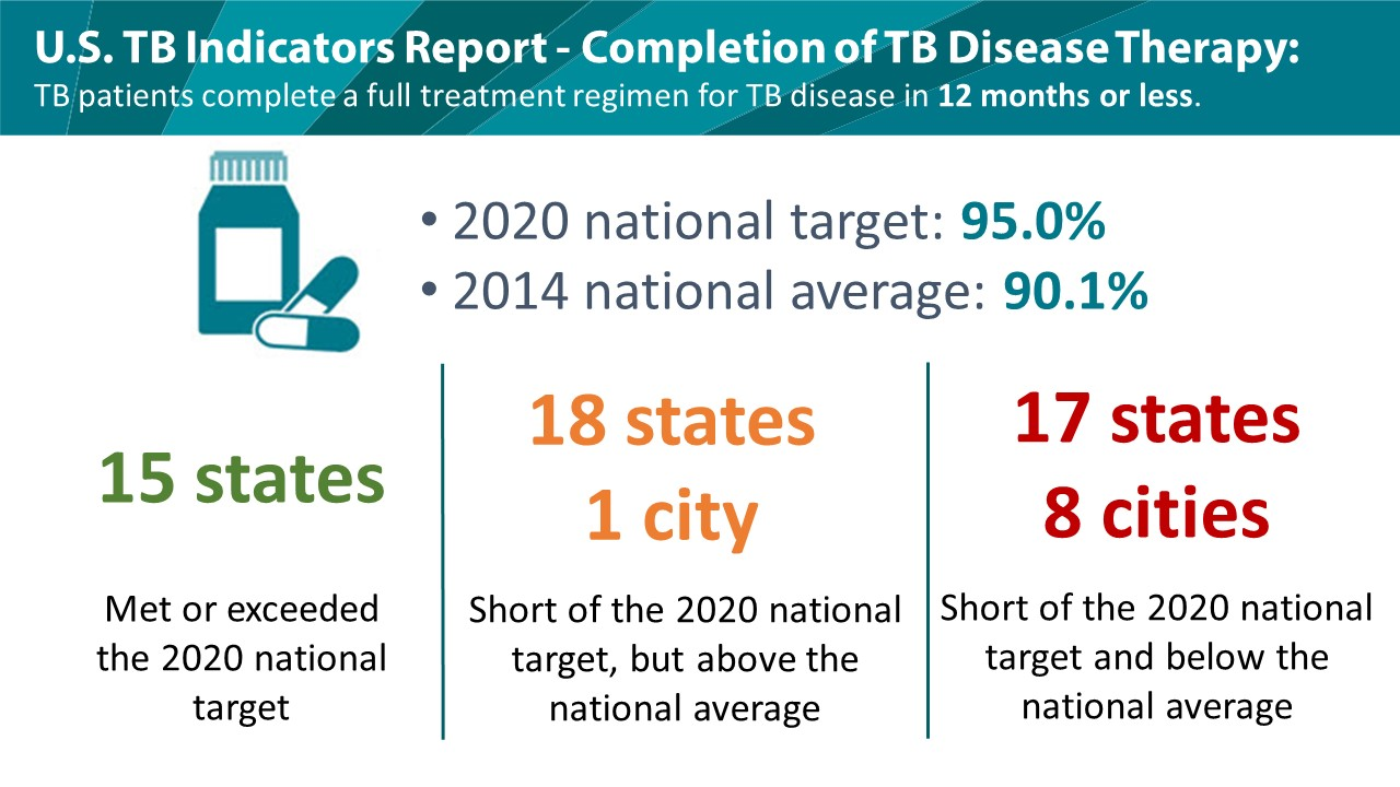 Prevention of tuberculosis - a set of measures to prevent the development of the disease