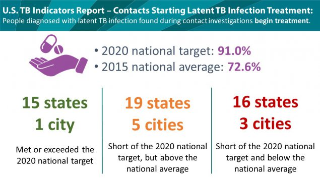 U.S. LTBI Treatment Initiation Rates Among Contacts in 2015