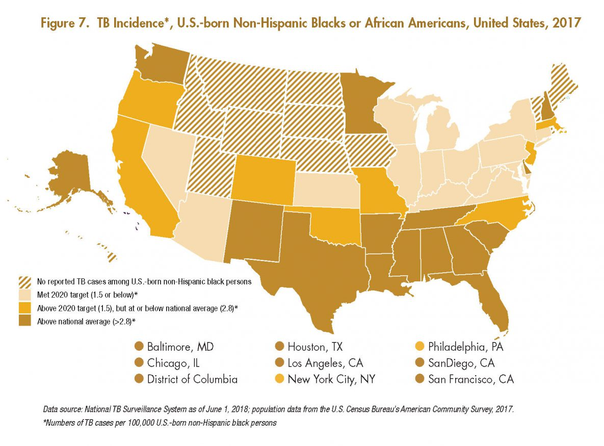 This map shows states and cities color coded into one of 3 categories based on TB incidence among U.S.-born non-Hispanic black or African American persons: those that were at or below the 2020 target of 1.5 TB cases/100,000 U.S.-born non-Hispanic black or African American persons (Indiana, Pennsylvania, Maryland, Virginia, Connecticut, Arizona, Kentucky, Nevada, Kansas, Ohio, New York, West Virginia, Illinois, Wisconsin, and Michigan), those that were above the 2020 target of 1.5, but were at or below the national average of 2.8 (New Jersey, Colorado, Oregon, Oklahoma, Missouri, North Carolina, Massachusetts, California, Philadelphia, and New York City), and those that were above the national average of 2.8 (Louisiana, Washington, Baltimore, New Mexico, Tennessee, Delaware, Mississippi, South Carolina, Arkansas, Georgia, Texas, District of Columbia, Alabama, Los Angeles, Florida, San Diego, Chicago, Alaska, Minnesota, New Hampshire, Houston, and San Francisco).  Montana, Vermont, Idaho, Rhode Island, Maine, North Dakota, South Dakota, Nebraska, Utah, Iowa, Hawaii, and Wyoming did not report any TB cases among U.S.-born non-Hispanic black or African American persons.
