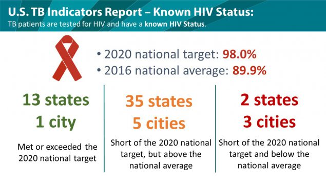 U.S. Known HIV Status Rates in 2016
