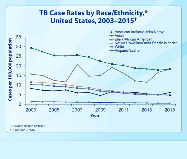 Slide 10 - TB Case Rates, by Race/Ethnicity, United States, 2003–2015