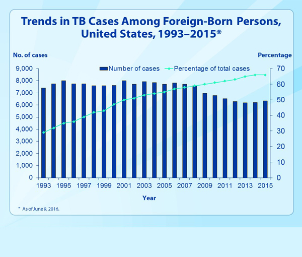 Slide 14. Trends in TB Cases Among Foreign-Born Persons, United States, 1993–2015