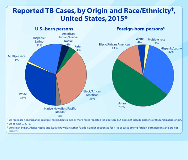 Slide 15. Reported TB Cases, by Origin and Race/Ethnicity, United States, 2015