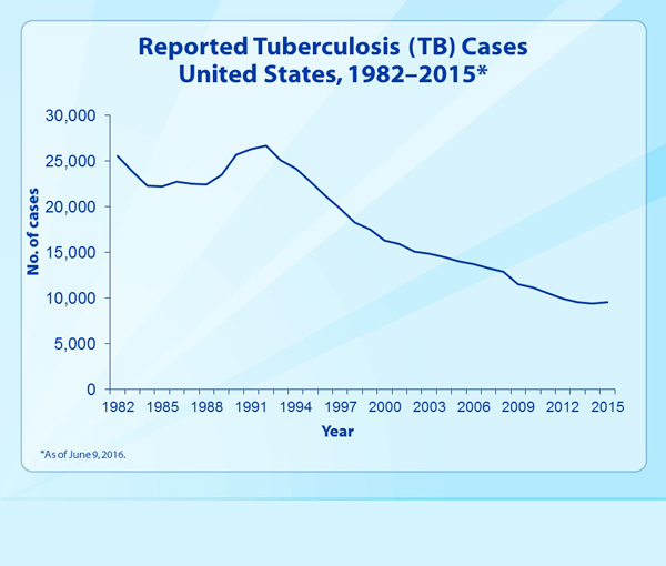 Slide 2- Reported Tuberculosis (TB) Cases, United States, 1982–2015from 2015. This slide set was prepared by the Division of Tuberculosis Elimination, National Center for HIV/AIDS, Viral Hepatitis, STD, and TB Prevention (NCHHSTP), Centers for Disease Control and Prevention (CDC), U.S. Department of Health and Human Services (HHS). It provides trends for the recent past and highlights data collected through the National Tuberculosis Surveillance System for 2015. Since 1953, through the cooperation of state and local health departments, CDC has collected information on newly reported cases of tuberculosis (TB) disease in the United States. The data presented here were collected by the revised TB case report introduced in 2009. Each individual TB case report (Report of Verified Case of Tuberculosis, or RVCT) is submitted electronically to CDC. The data for this slide set are based on updates received by CDC as of June 9, 2016. All case counts and rates for years 1993–2015 have been updated.